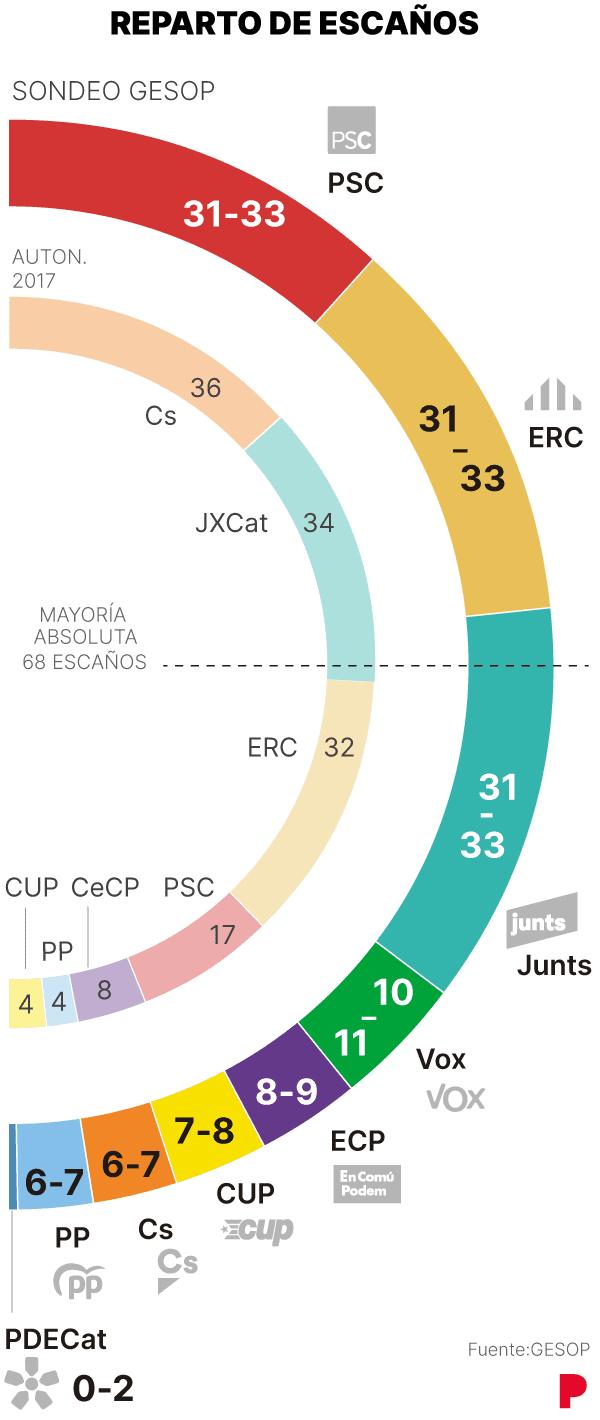 Parlament Catalán y repartos ante el empate triple