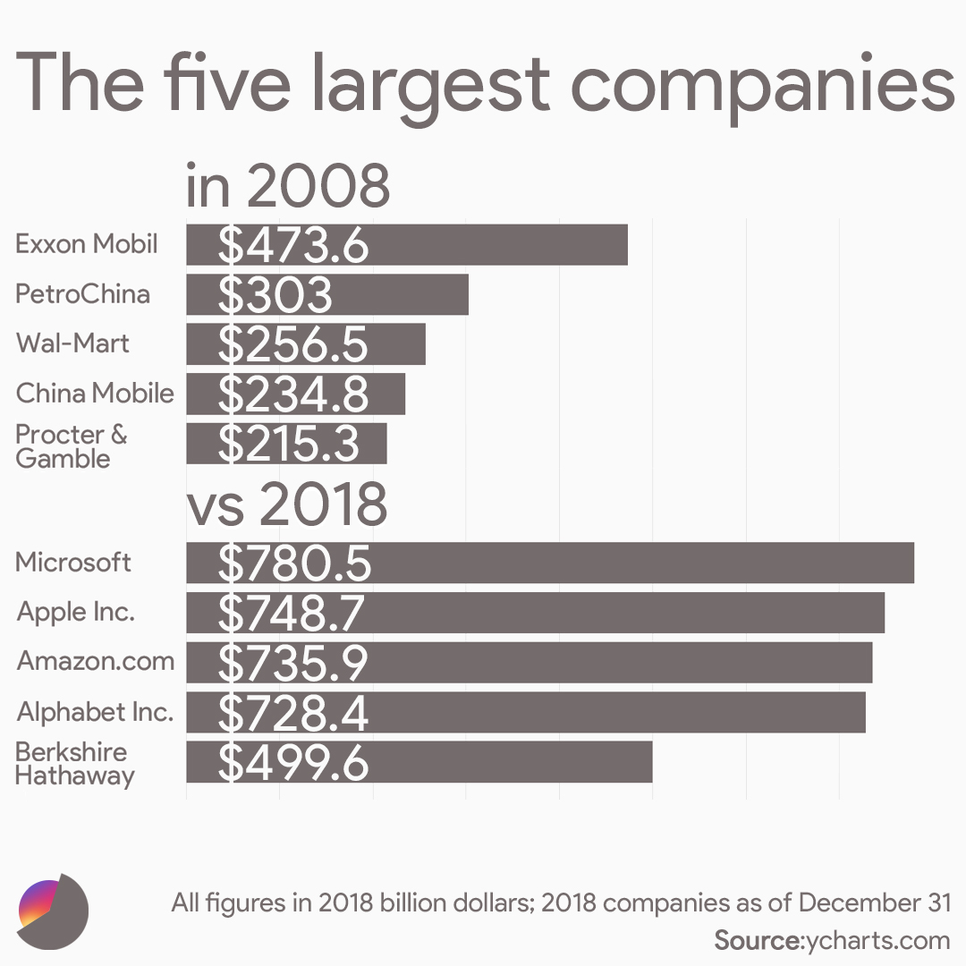 The five largest companies in 2008 vs 2018