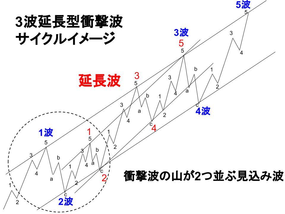 3波延長型衝撃波サイクルイメージ