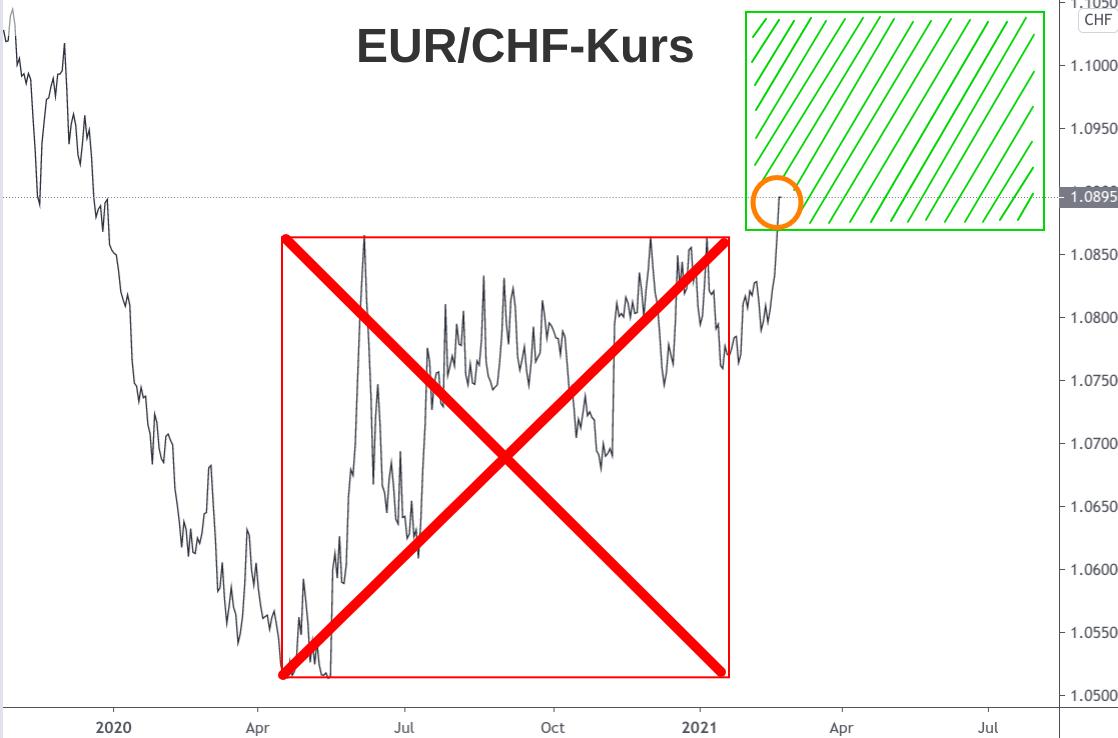 Linienchart Wechselkurs Euro - Schweizer Franken steiler Anstieg Februar 2021