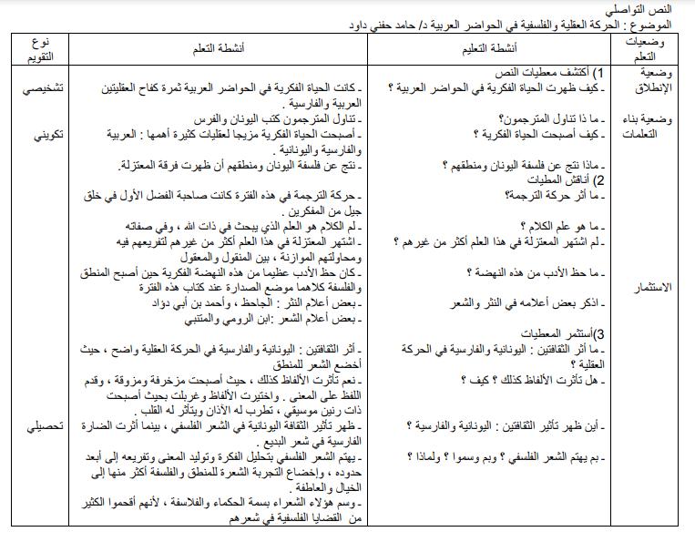 تحضير الحركة العقلية والفلسفية في الحواضر العربية 2 ثانوي علمي صفحة 77 من الكتاب المدرسي