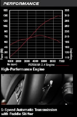 Proton Perdana 2016 performance