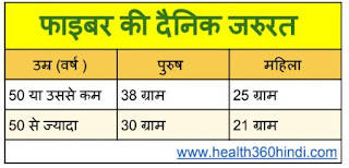 Dietary Fiber Daily Recommendation in Hindi