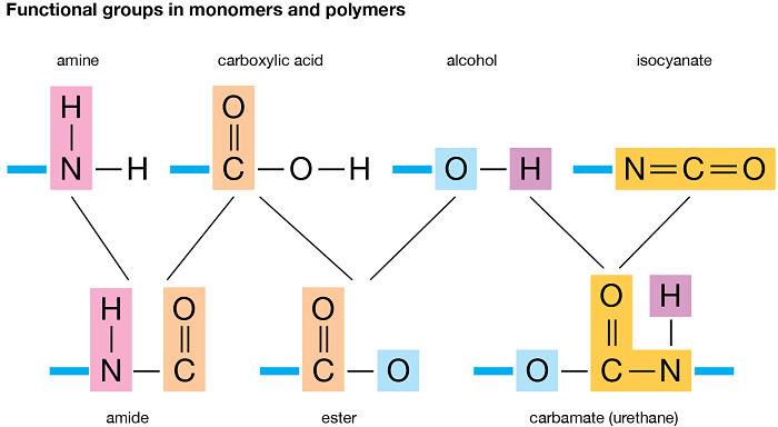 Grupos funcionales en monómeros y polímeros