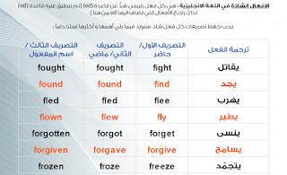 قائمة الافعال الشاذة في اللغة الانجليزية مع ترجمتها معانيها