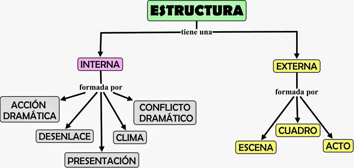 Ed Art Teatro Estructura Del Texto Dramático Obra De