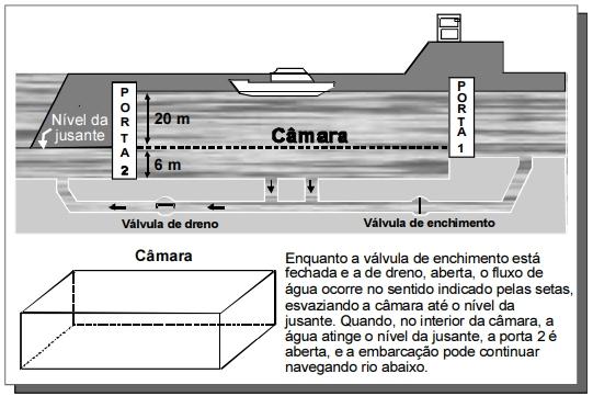 No esquema abaixo, está representada a descida de uma embarcação, pela eclusa do porto Primavera, do nível mais alto do rio Paraná até o nível da jusante.