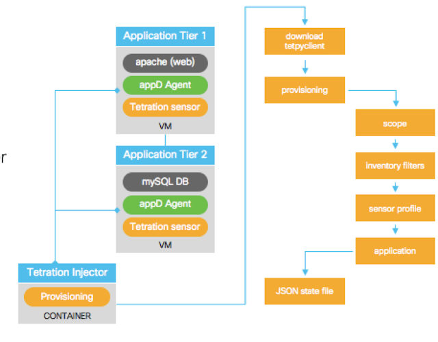 installing and configuring Tetration agents