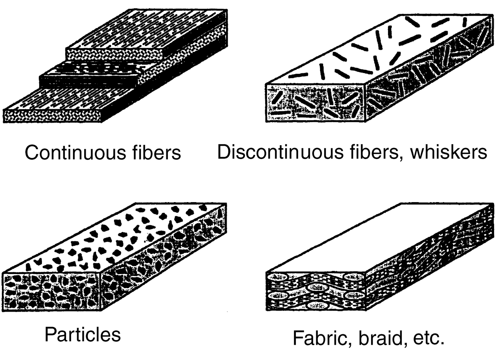 paper presentation topics for mechanical engineering common forms of fiber reinforcement