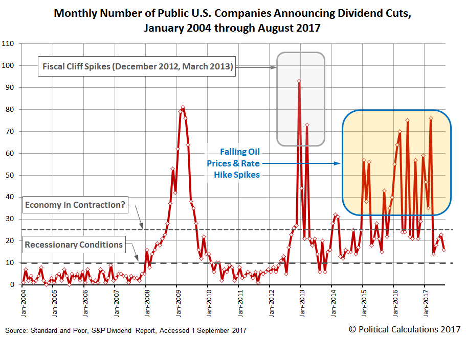 Monthly Number of Public U.S. Companies Announcing Dividend Cuts,  January 2004 through August 2017