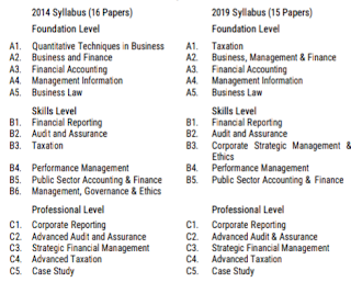 Comparing ICAN New Syllabus 2019 With Old Syllabus 2014