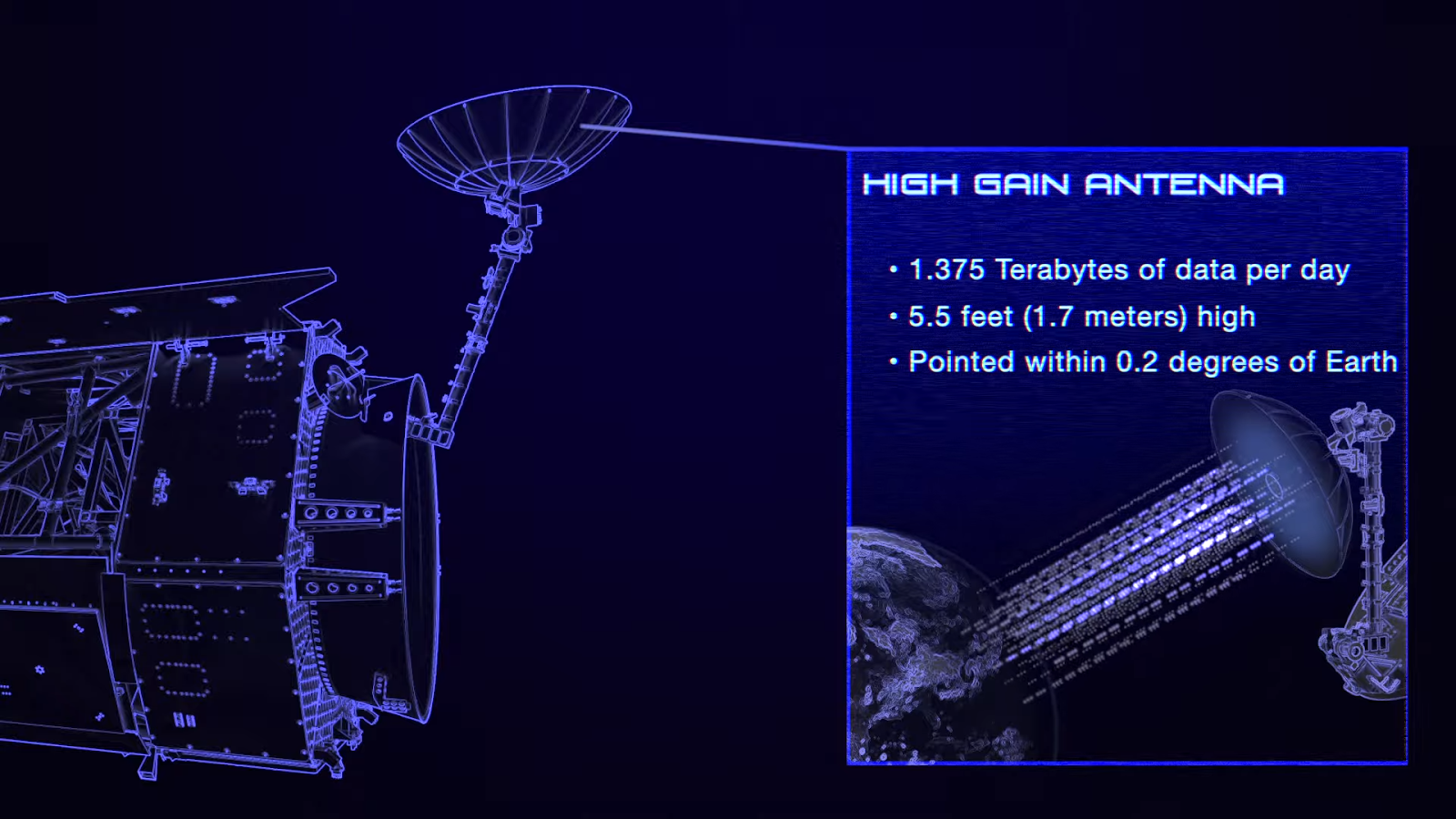High Gain Antenna