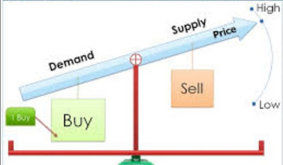 What is supply and demand forex