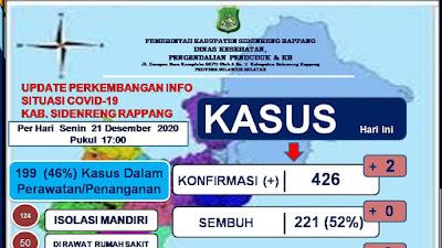 Sejak Pandemi, Kelurahan Majelling Dan Rijang Pittu, Tertinggi Kasus Covid-19 Di Sidrap