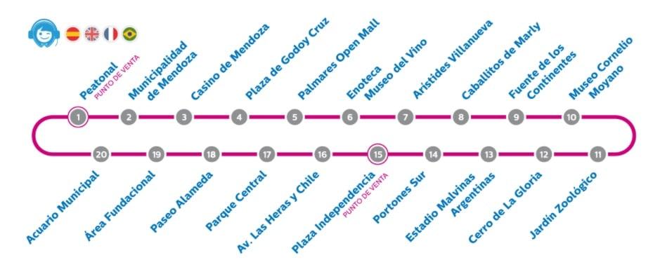 mapa turistico colorido da cidade de mendoza