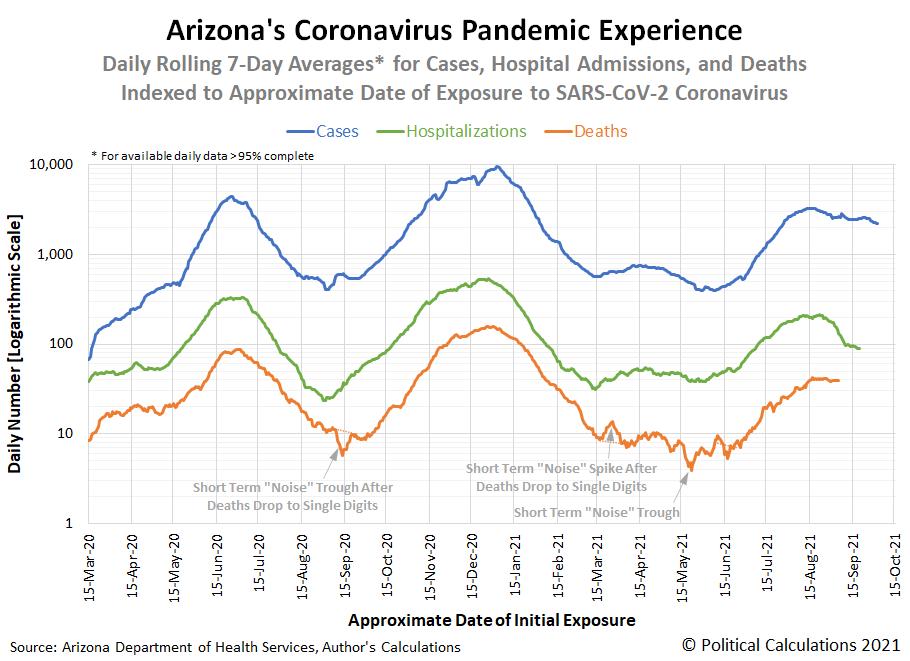 Arizona's Coronavirus Pandemic Experience, 15 March 2020 - 15 October 2021, Snapshot on 16 October 2021