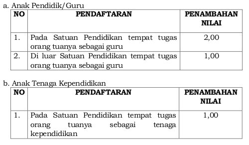 Download Contoh Surat Keterangan Anak Guru Dan Tenaga