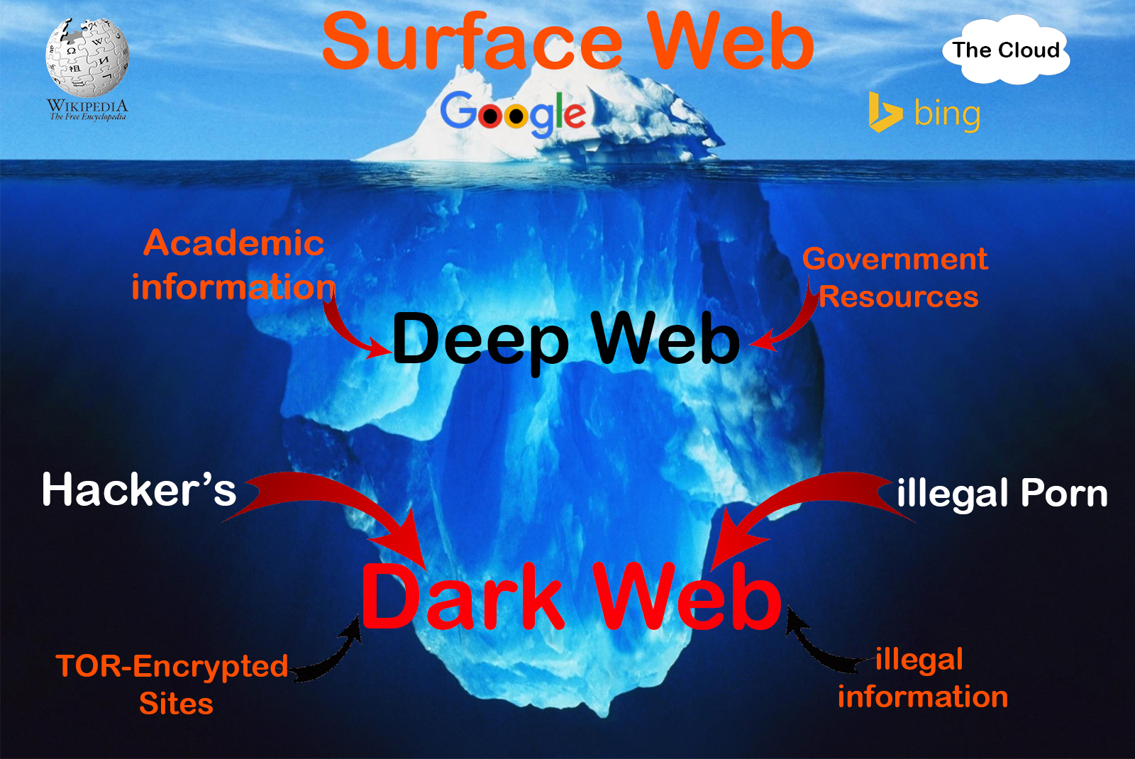 Image result for deepweb