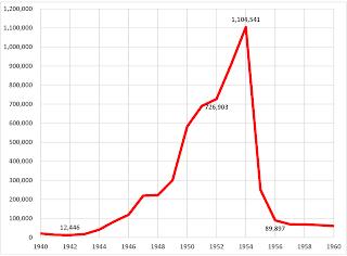 Immigration_Enforcement_1940-1960.png