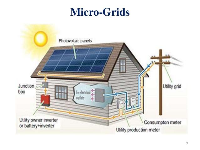 مكونات المحطات الشمسية المربوطة على الشبكات On Grid
