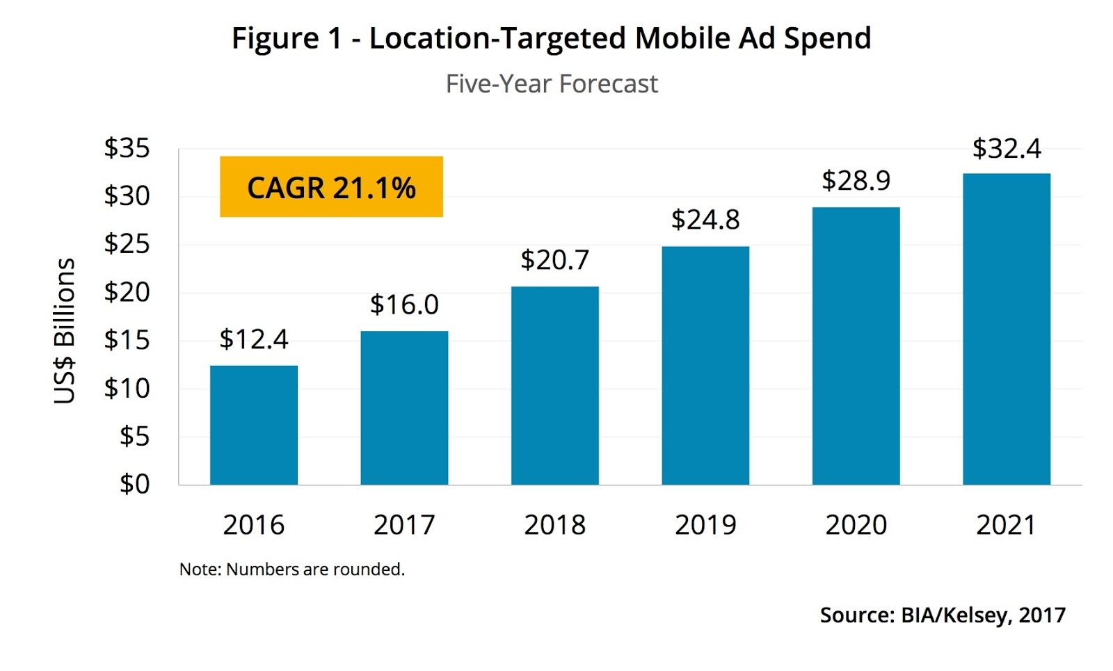 Paradigm InfoStream: FUTURE TRENDS - Mobile ad Spending Projected to