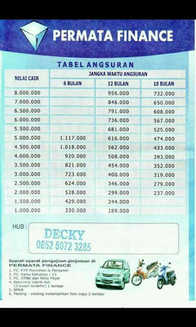 Tabel Angsuran Permata Finance 2021