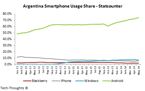 Argentina Smartphone Usage Share