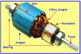 Gambar 4.16: Jangkar Generator DC