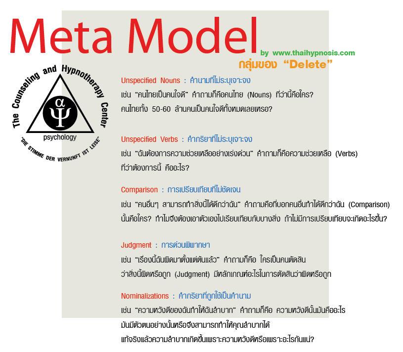 สะกดจิตบำบัด และ NLP: NLP Meta Model (Deleted)