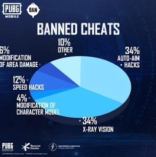 PUBG Mobile Bans Over 1.6 Million Accounts