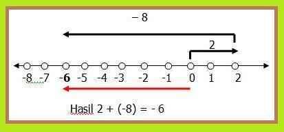 Aturan penjumlahan dan pengurangan bilangan bulat your chemistry a jika menggunakan sistem hutang dan menabung disepakati bahwa bilangan bulat positif artinya menabung sedangkan bilangan bulat negatif artinya hutang ccuart Gallery