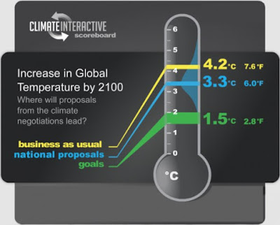 climate scoreboard comparingnational proposals and world goals