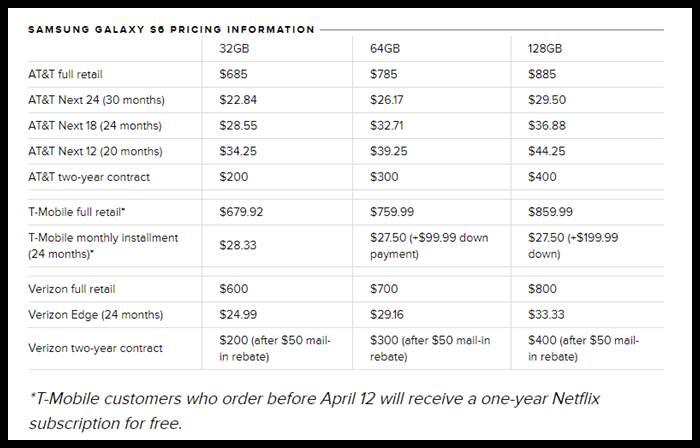 Samsung Galaxy S6 Price 2021