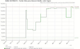 grafico del precio del belkin folio