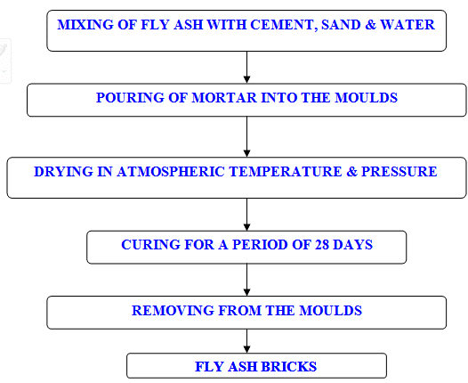 Fly ash bricks manufacturing process