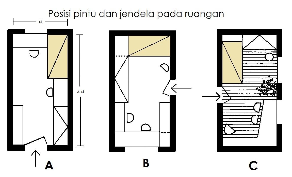 Bagaimana meletakan posisi pintu dan jendela pada kamar yang memanjang