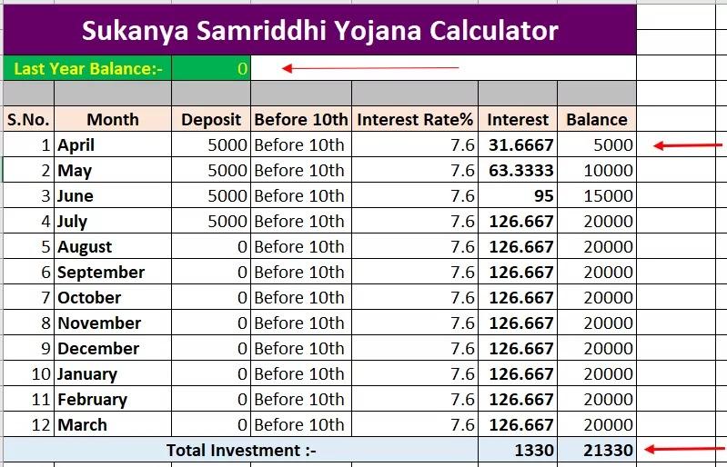 Sukanya Samriddhi Yojana Calculator in Excel