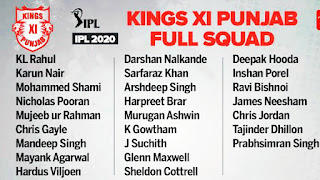 VIVO IPL 2020: KXIP Full Team Squads, Strength, Weakness