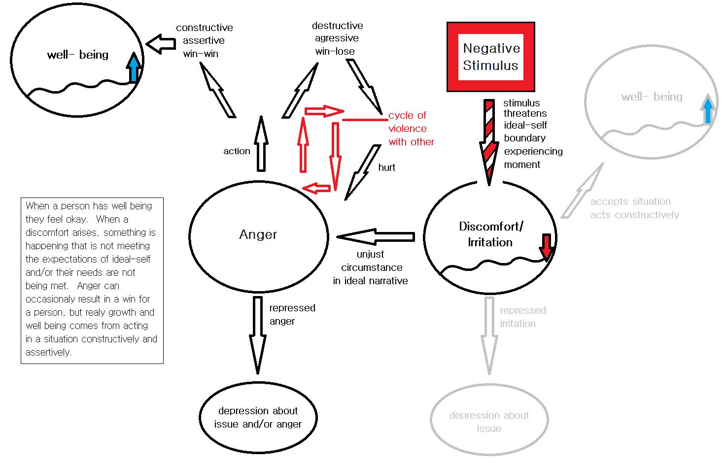 Emotional Narrative Psychology Enp