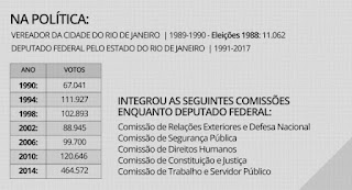 Formação Politica de Jair Bolsonaro: