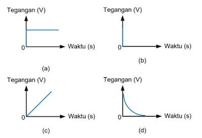Bentuk Gelombang Non-Periodik; (a) Unit Step; (b) Unit Impuls; (c) Ramp; (d) Eksponensial