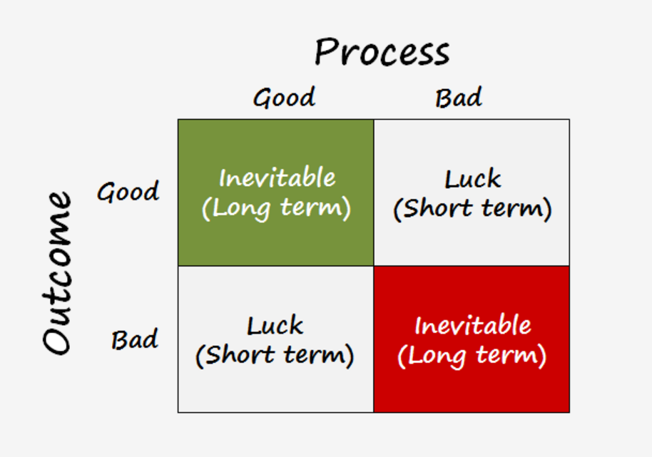 process and outcome Outcome or process — what investment focus succeeds over time  outcome is  the result, regardless of the method used to achieve it it is not.