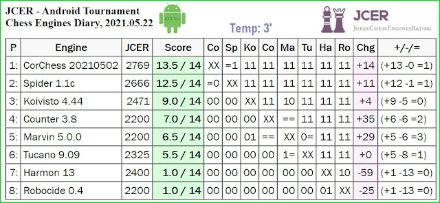 JCER chess engines for Android - Page 4 2021.05.22.AndroidChessEngines%2BTourn