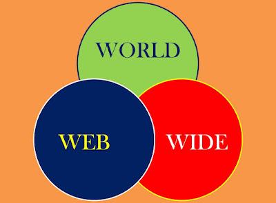 A imagem de fundo nas cores pêssego e ao centro 3 círculos entrelaçados nas cores verde,azul, e vermelho com as palavras: world, web e wide. São os códigos da web atualmente que facilitou a vida das pessoas.