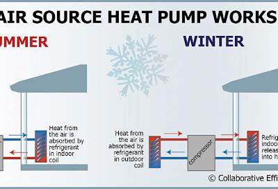Electric  Heat Pump
