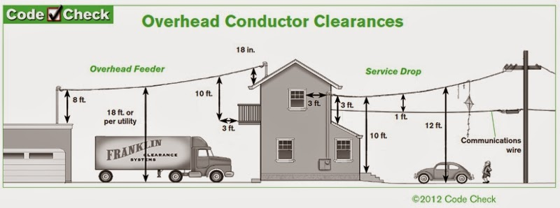 Electric Work Overhead Conductor Clearances