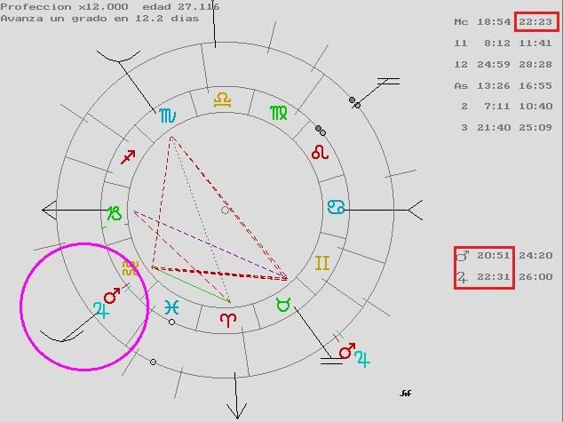 saturno y la longevidad, carta natal isabel ii, atacir del 12, atacires y direcciones simbólicas