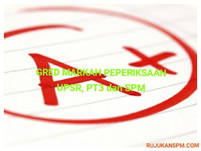 Gred Pemarkahan Terkini Bagi UPSR, PT3 dan SPM 2017