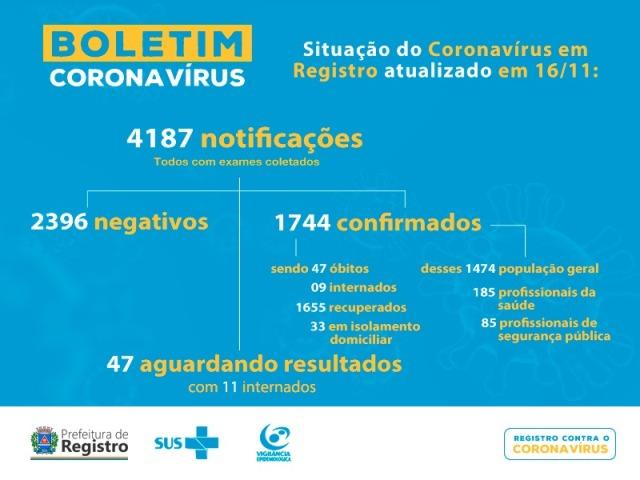 Registro-SP soma  47 mortes por  Coronavirus - Covid-19