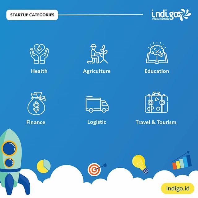 kategori startup indigo creative nation